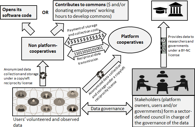 data-as-a-common-in-the-sharing-economy-figure-1