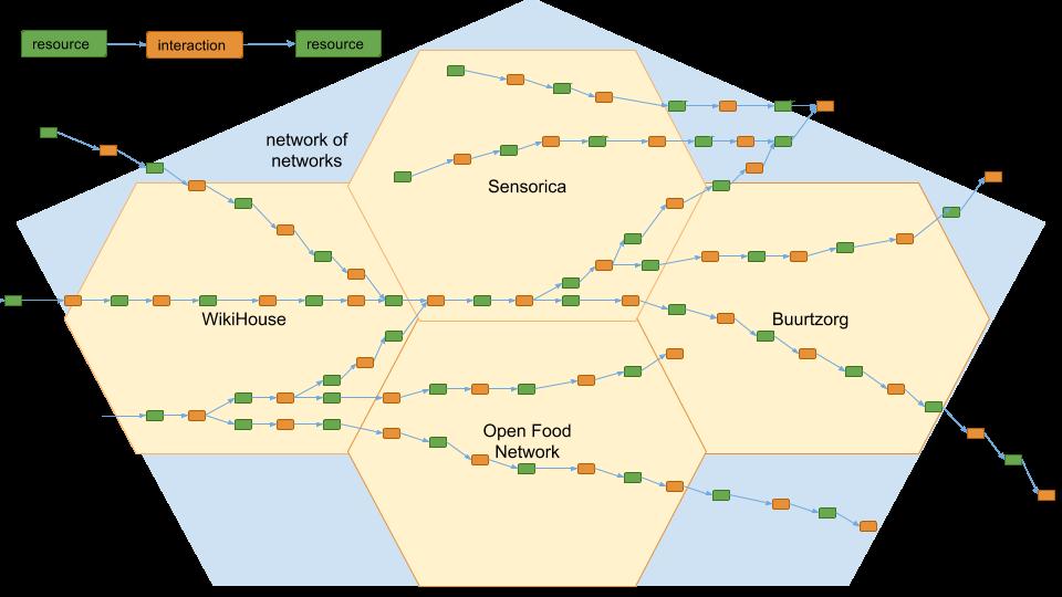 Global networks2